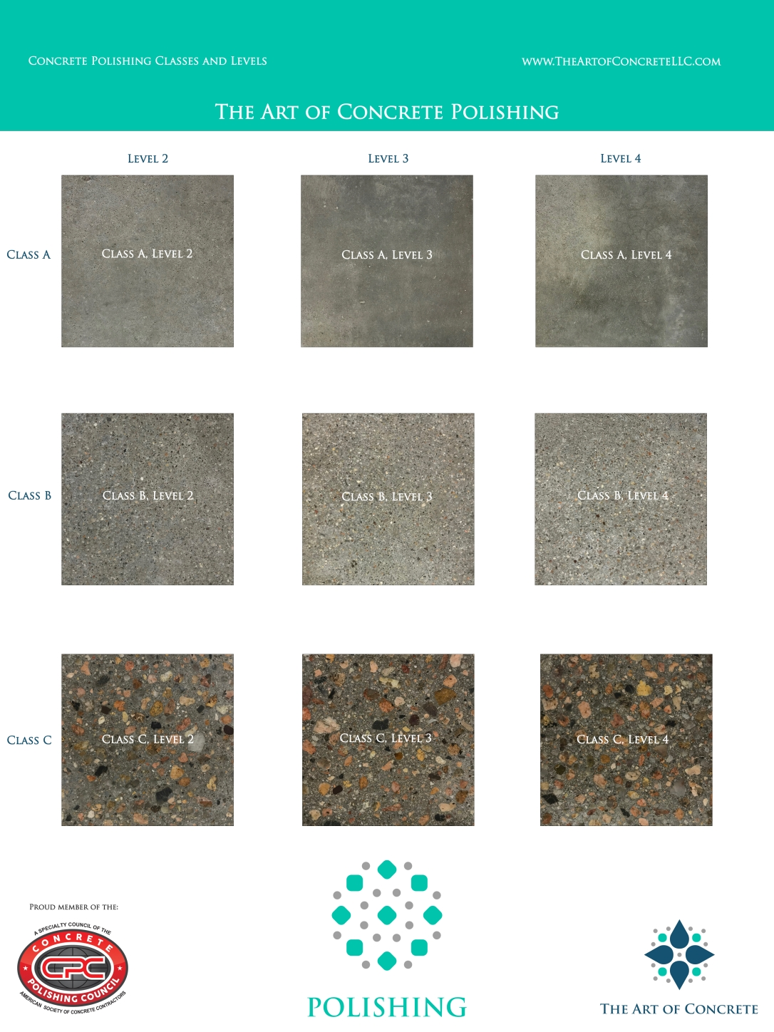 Concrete polishing classes and levels as defined by the Concrete Polishing Council